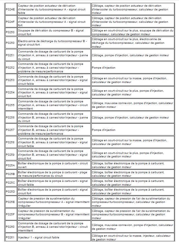 problème code diagnostic transmission automatique triptronic en cours code de défaut Audi A3 1.6 l diagnostic code de défaut 100