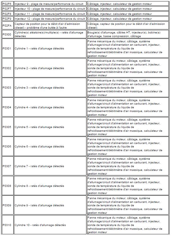 problème code diagnostic transmission automatique triptronic en cours code de défaut Audi A3 1.6 l diagnostic code de défaut 106 - Copie