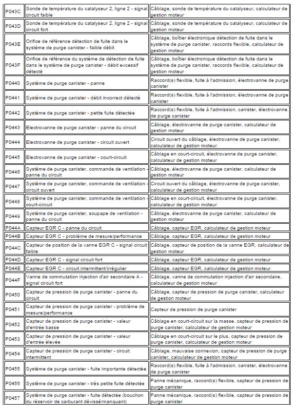 problème code diagnostic transmission automatique triptronic en cours code de défaut Audi A3 1.6 l diagnostic code de défaut 115 - Copie