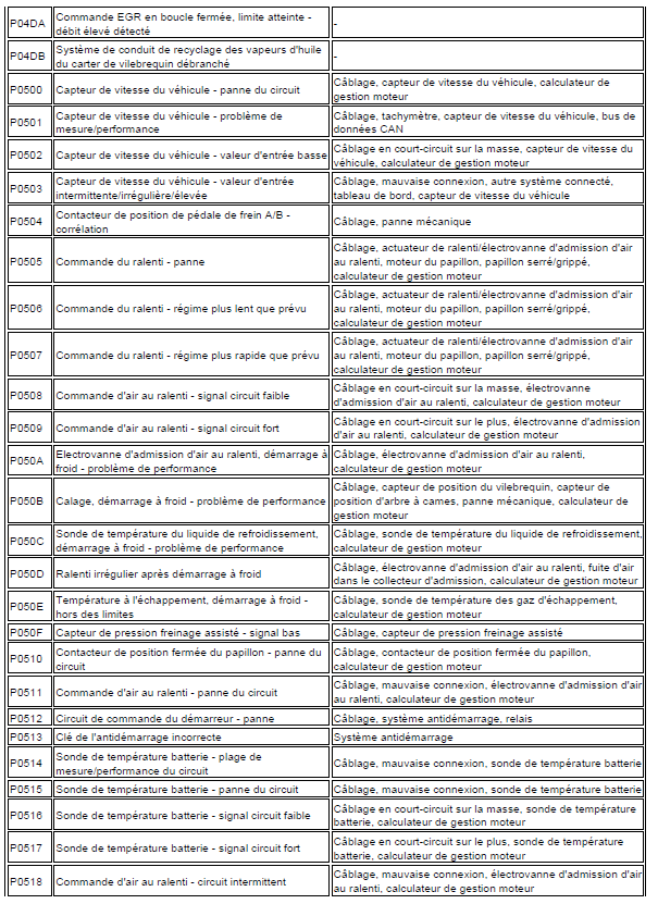problème code diagnostic transmission automatique triptronic en cours code de défaut Audi A3 1.6 l diagnostic code de défaut 121 - Copie