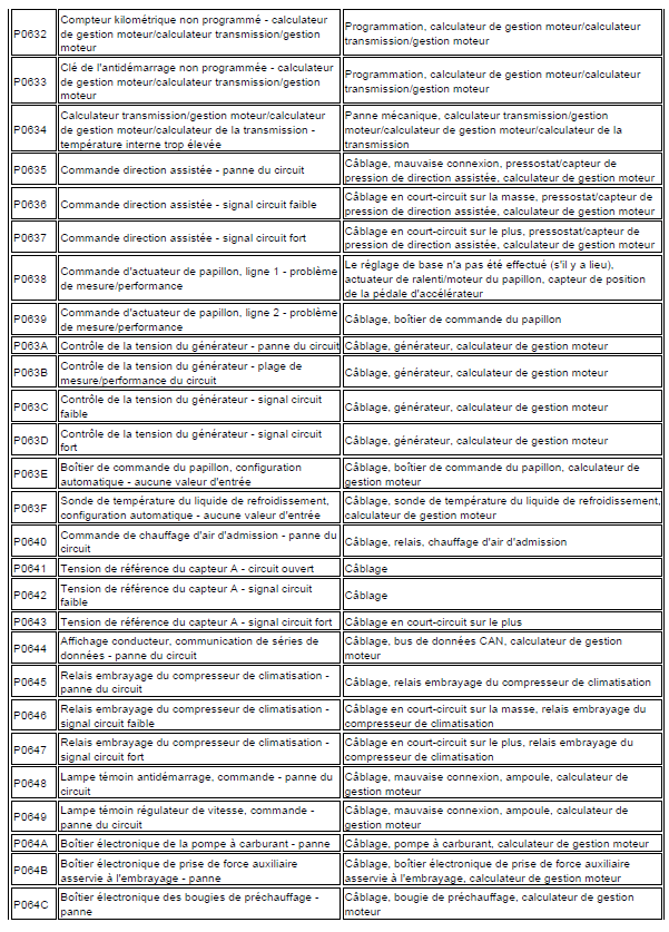 problème code diagnostic transmission automatique triptronic en cours code de défaut Audi A3 1.6 l diagnostic code de défaut 128
