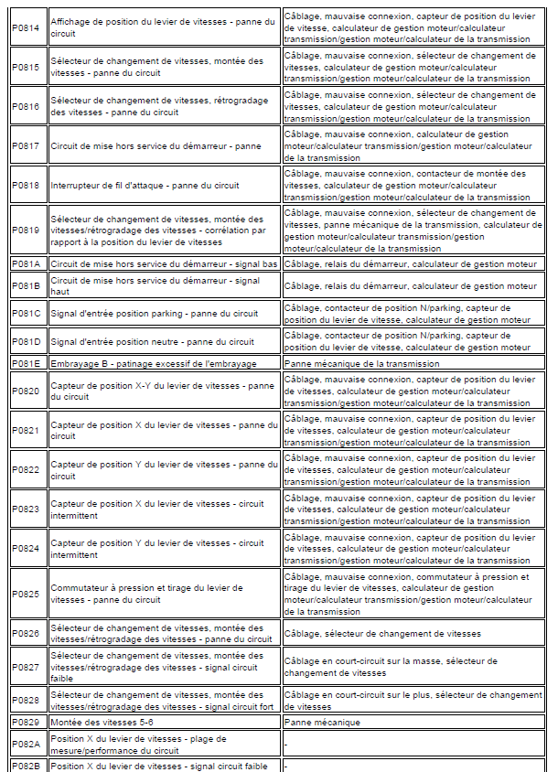 problème code diagnostic transmission automatique triptronic en cours code de défaut Audi A3 1.6 l diagnostic code de défaut 145 - Copie