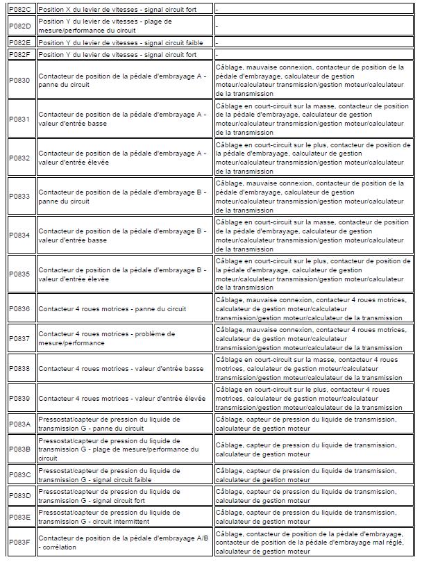 problème code diagnostic transmission automatique triptronic en cours code de défaut Audi A3 1.6 l diagnostic code de défaut 146 - Copie