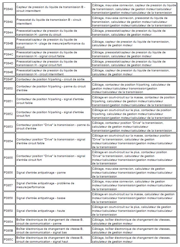 problème code diagnostic transmission automatique triptronic en cours code de défaut Audi A3 1.6 l diagnostic code de défaut 148 - Copie