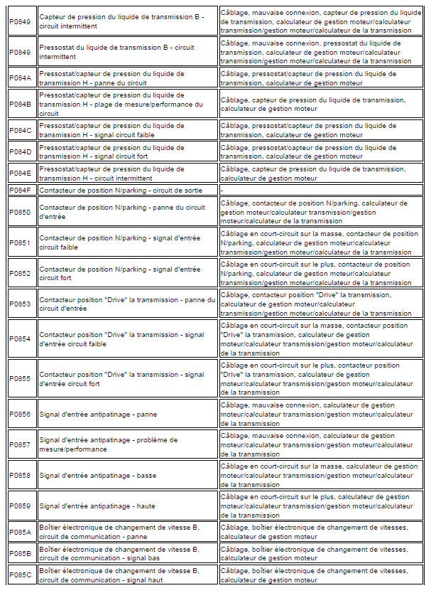 problème code diagnostic transmission automatique triptronic en cours code de défaut Audi A3 1.6 l diagnostic code de défaut 148