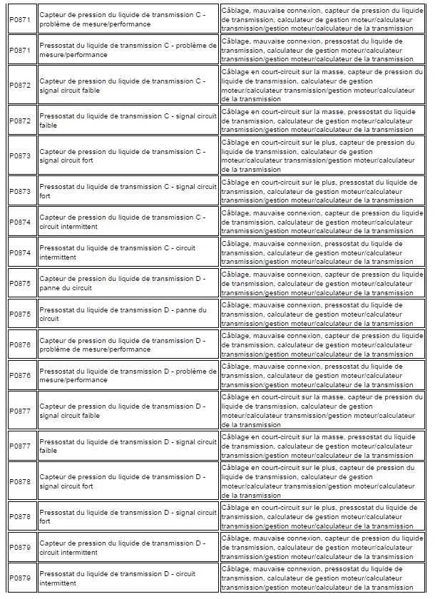 problème code diagnostic transmission automatique triptronic en cours code de défaut Audi A3 1.6 l diagnostic code de défaut 150 - Copie
