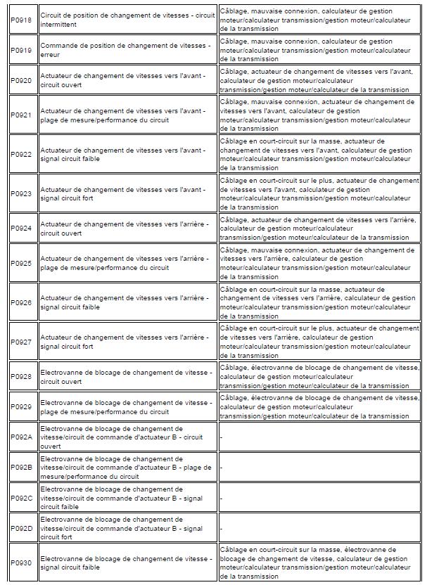 problème code diagnostic transmission automatique triptronic en cours code de défaut Audi A3 1.6 l diagnostic code de défaut 154 - Copie