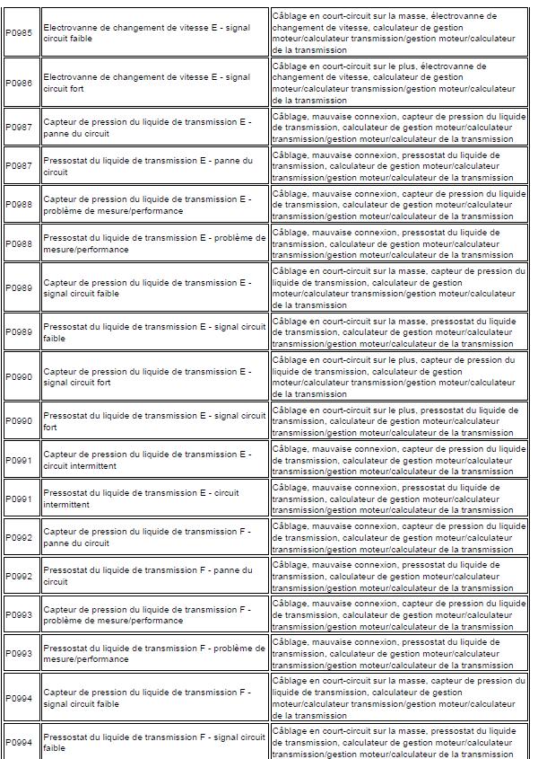 problème code diagnostic transmission automatique triptronic en cours code de défaut Audi A3 1.6 l diagnostic code de défaut 158 - Copie