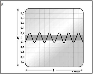 Capteurs de vitesse de roue ABS diagnostic audi a3 1.6l diagnostic Capteurs de vitesse de roue ABS 6
