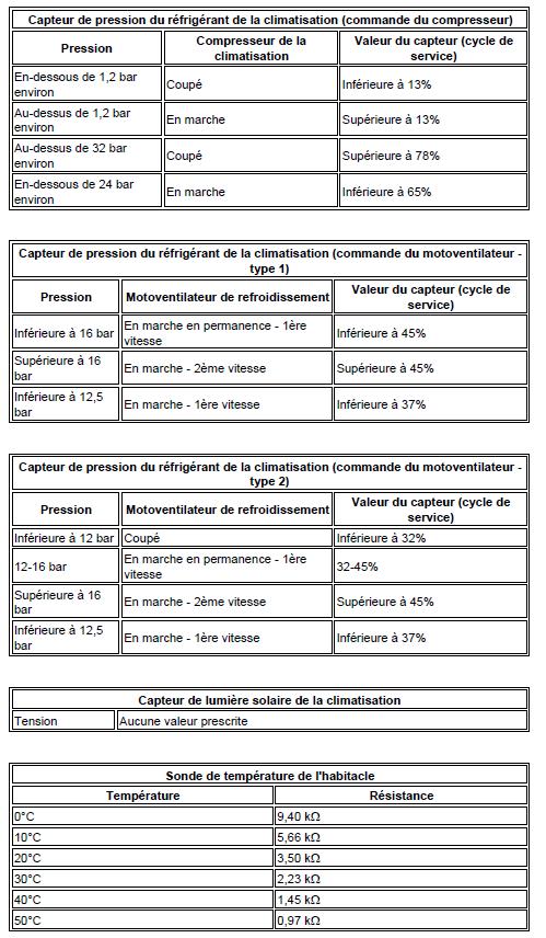 Données techniques climatisation diagnostic audi a3 1.6l diagnostic Données techniques climatisation 3