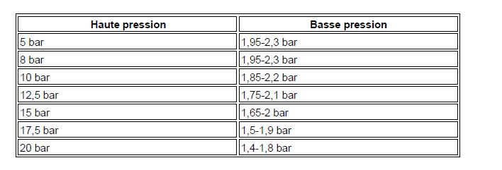 Pressions du réfrigérant climatisation diagnostic audi a3 1.6l diagnostic Pressions du réfrigérant climatisation 1