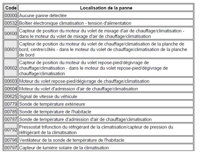 codes de défaut climatisation diagnostic audi a3 1.6l diagnostic codes de défaut climatisation 1