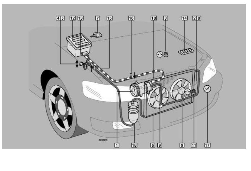 localisation des composants embrayage compresseur climatisation schéma diagnostic audi a3 1.6 l localisation des composants embrayage compresseur climatisation schéma diagnostic 1