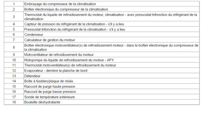 localisation des composants embrayage compresseur climatisation schéma diagnostic audi a3 1.6 l localisation des composants embrayage compresseur climatisation schéma diagnostic