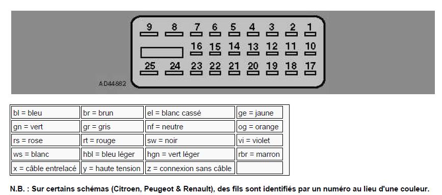 schéma et câblage bloc hydraulique ABS diagnostic audi a3 1.6l diagnostic schéma et câblage bloc hydraulique ABS 2