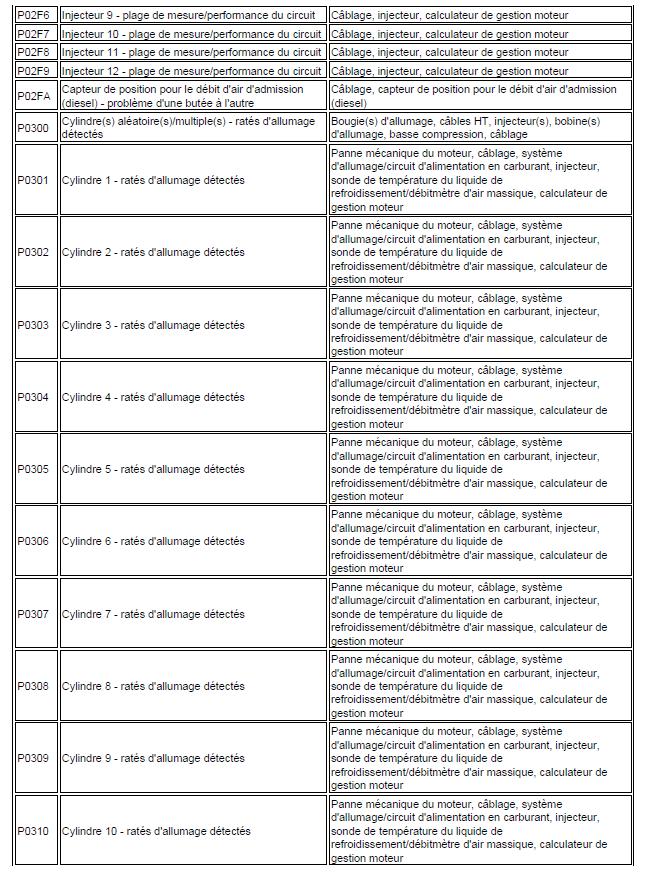 code de défaut de gestion moteur diagnostic renault scénic année 2000 1.4 l identification code renault scénic 106