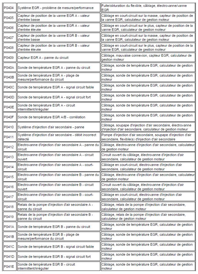 code de défaut de gestion moteur diagnostic renault scénic année 2000 1.4 l identification code renault scénic 113