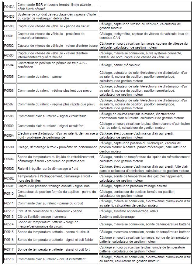 code de défaut de gestion moteur diagnostic renault scénic année 2000 1.4 l identification code renault scénic 121