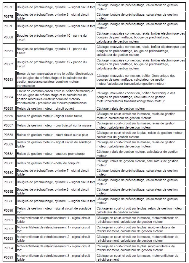 code de défaut de gestion moteur diagnostic renault scénic année 2000 1.4 l identification code renault scénic 131