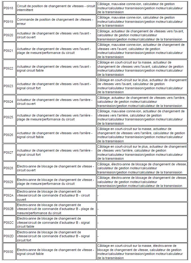 code de défaut de gestion moteur diagnostic renault scénic année 2000 1.4 l identification code renault scénic 155
