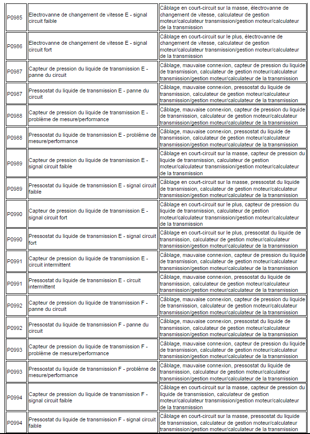 code de défaut de gestion moteur diagnostic renault scénic année 2000 1.4 l identification code renault scénic 159