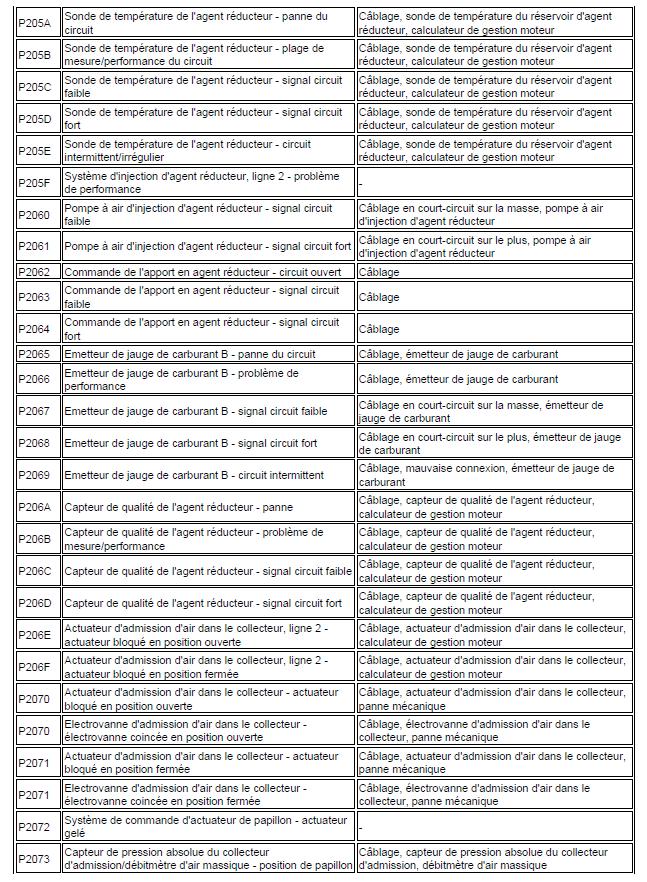 code de défaut de gestion moteur diagnostic renault scénic année 2000 1.4 l identification code renault scénic 27