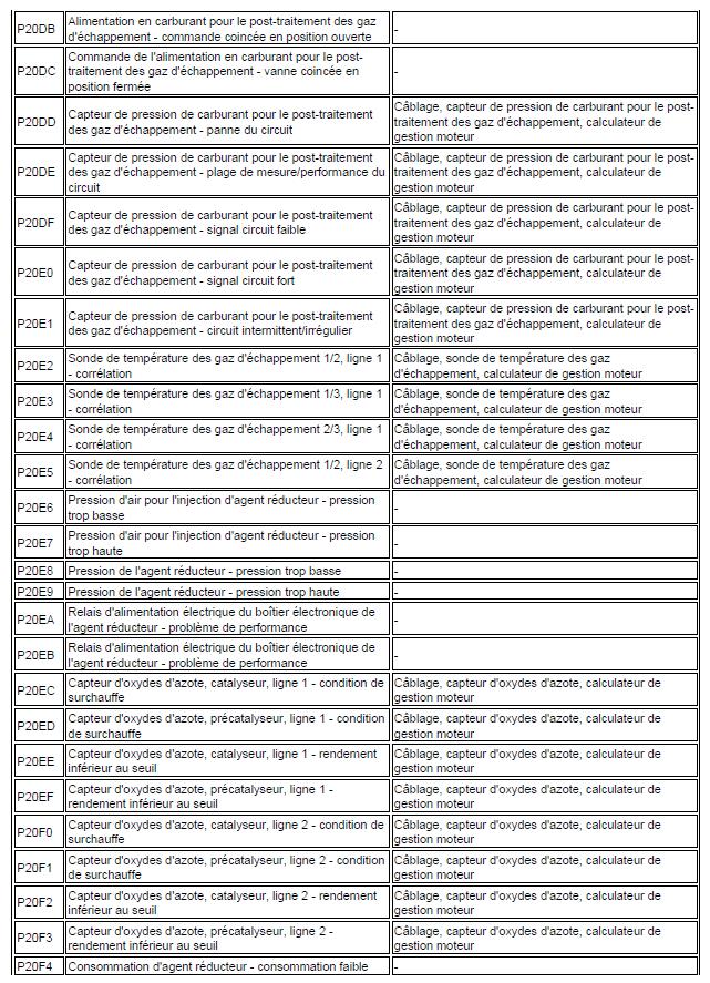 code de défaut de gestion moteur diagnostic renault scénic année 2000 1.4 l identification code renault scénic 32