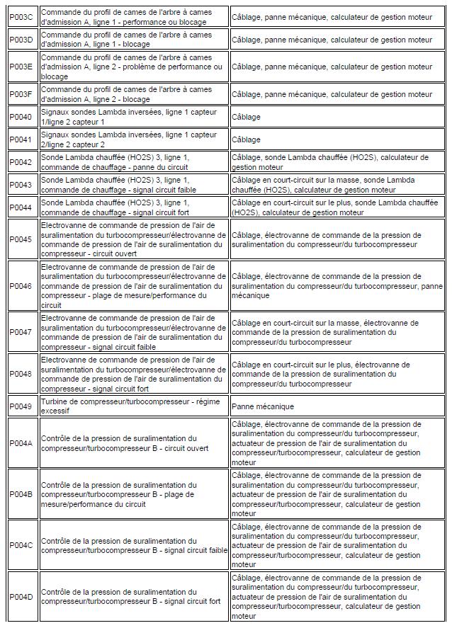 code de défaut de gestion moteur diagnostic renault scénic année 2000 1.4 l identification code renault scénic 80