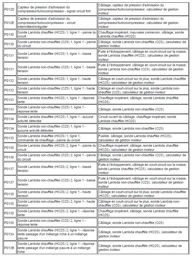 code de défaut de gestion moteur diagnostic renault scénic année 2000 1.4 l identification code renault scénic 89