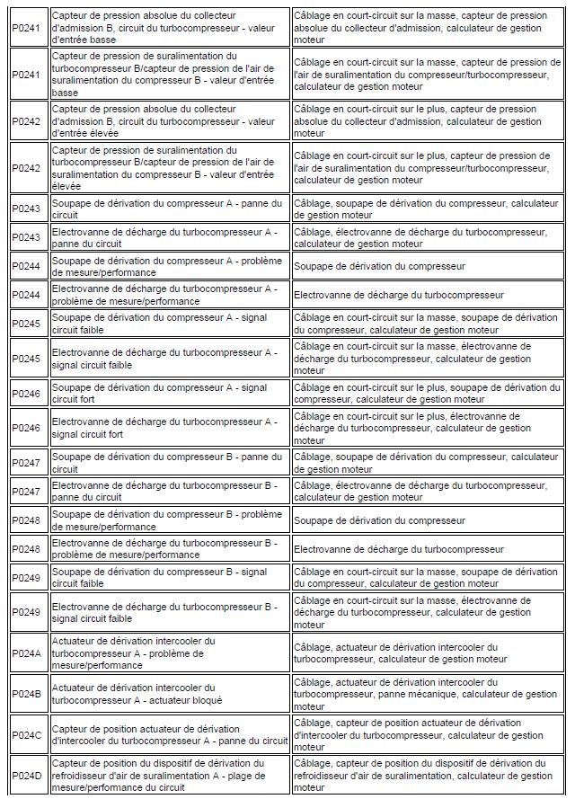 code de défaut de gestion moteur diagnostic renault scénic année 2000 1.4 l identification code renault scénic 98