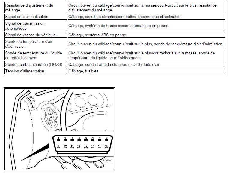 identification code de défaut prise diagnostic lecture et effacement renault scénic année 2000 1.4l 1