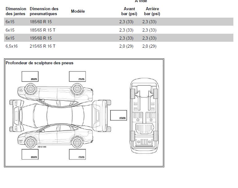 pressions des pneus renault scénic années 2000 1.4l